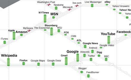 Mapa de tendências
