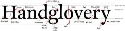 Glossário de tipografia