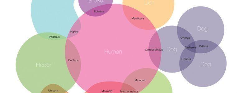 Infografico de seres mitologicos