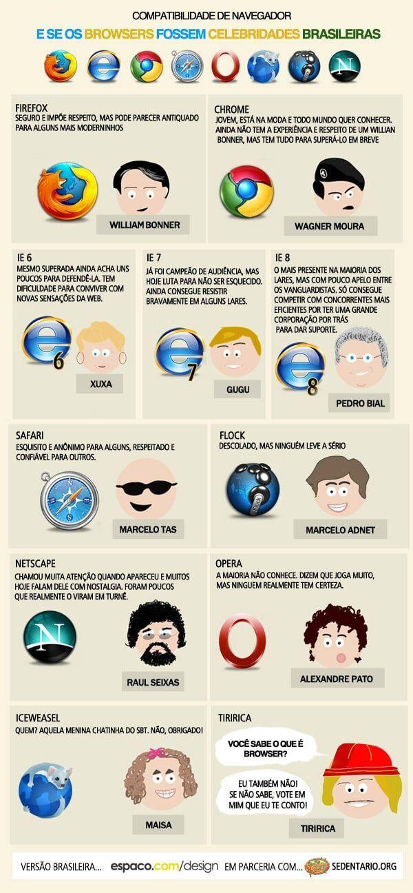 E se os browsers fossem celebridades brasileiras?
