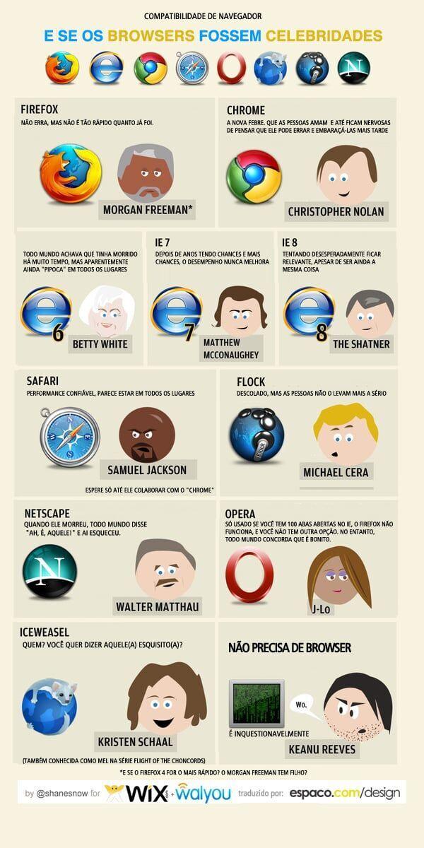 E se os navegadores fossem celebridades?