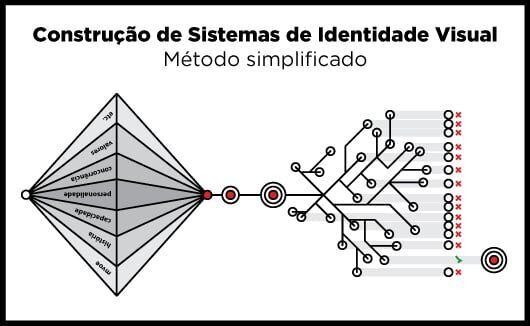 Modelo simplificado para construção de sistemas de identidade visual