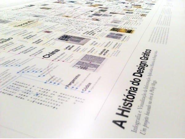 A História completa do Design Gráfico em um Infográfico