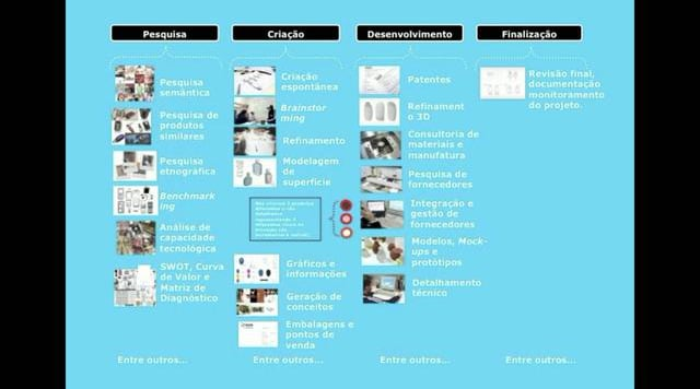 NóDesign – Workshop de Design Thinking